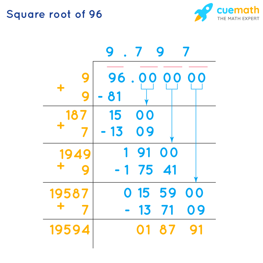 Square Root of 96