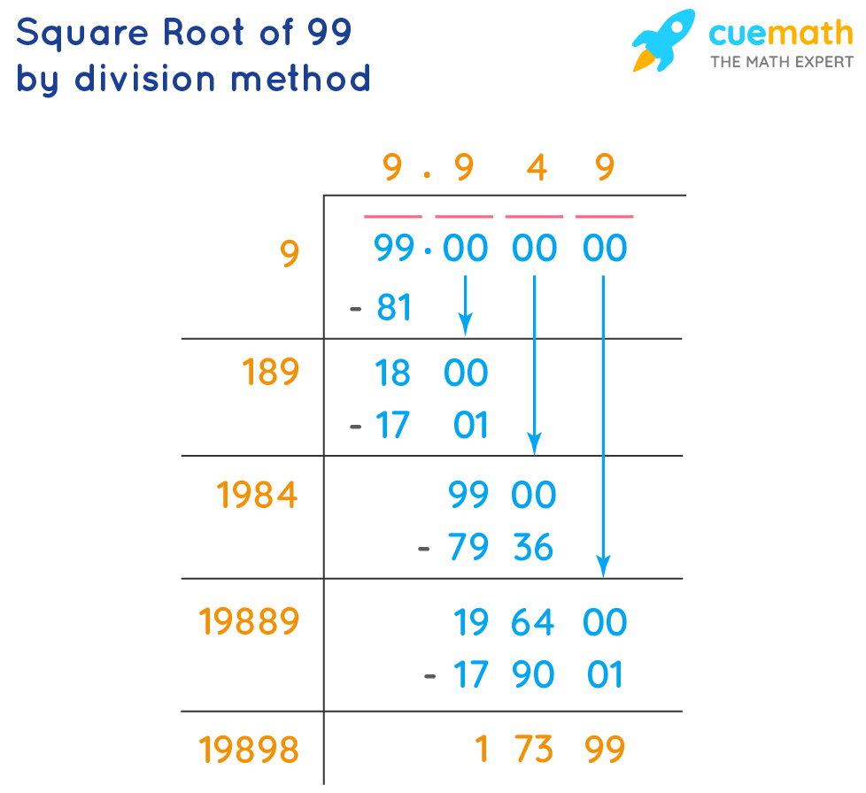 square root of 99 by long division method