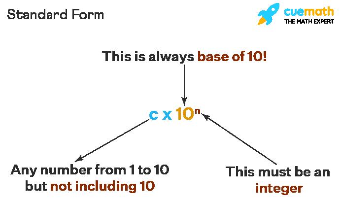 Standard Form Calculator
