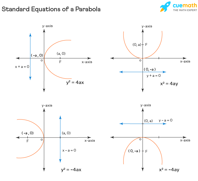 standard equations of a parabola