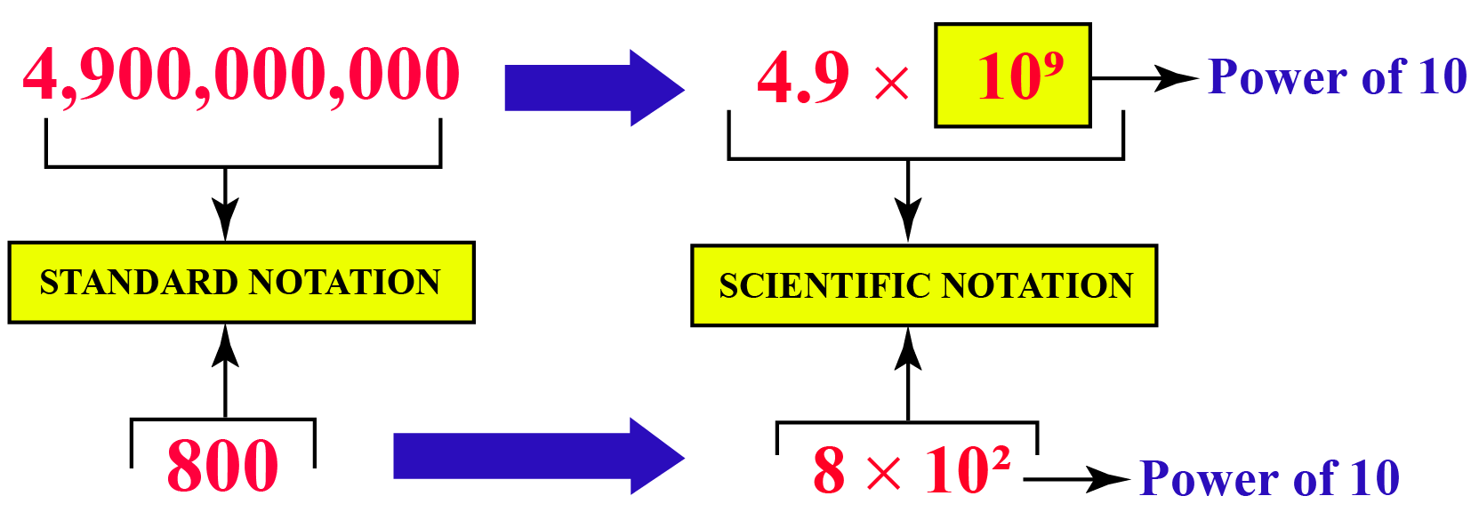 Standard notation and scientific noation examples
