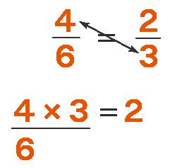 Steps to Cross Multiply