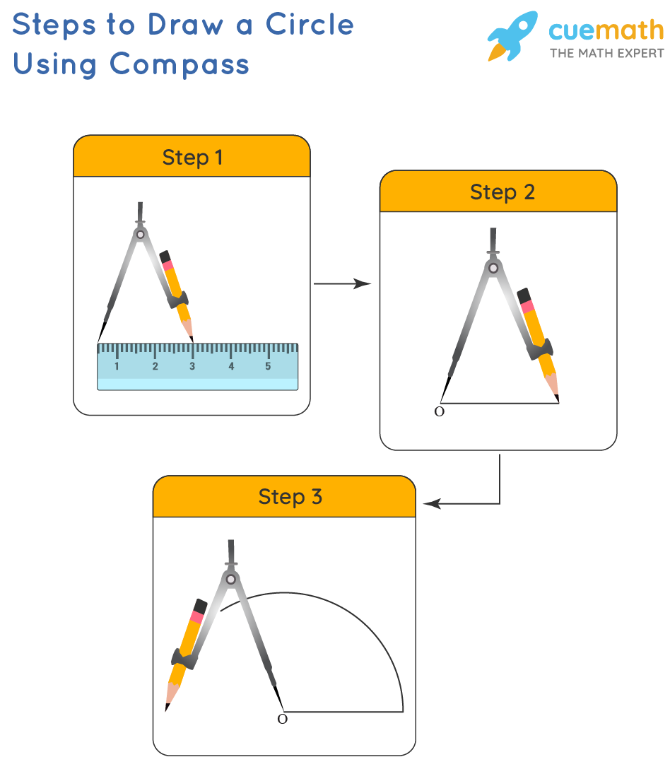 Steps of Construction with a Drawing Compass