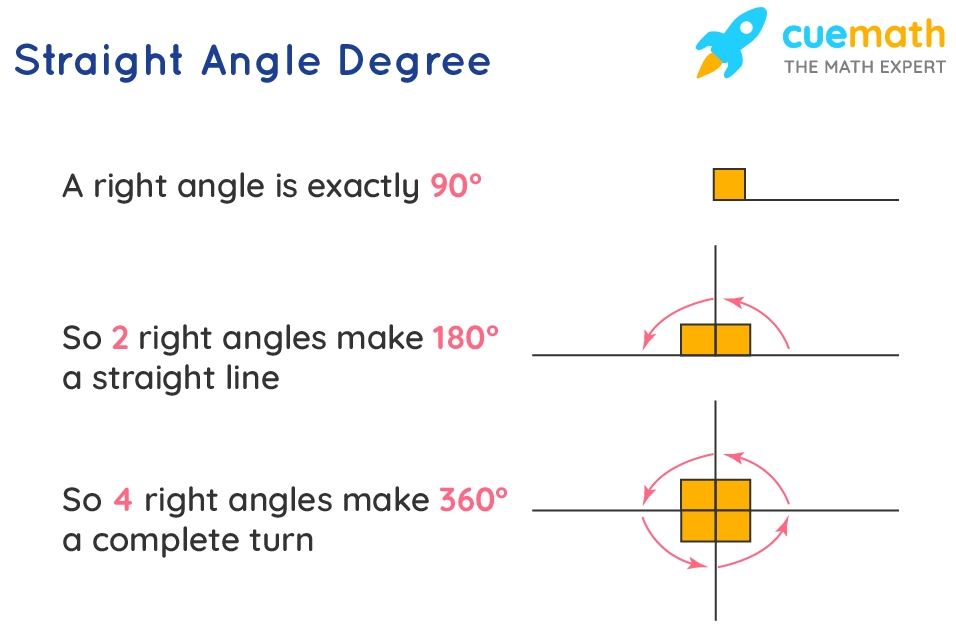 Straight angle degree
