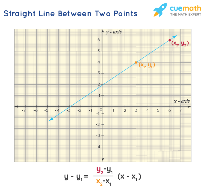 straight line two point form