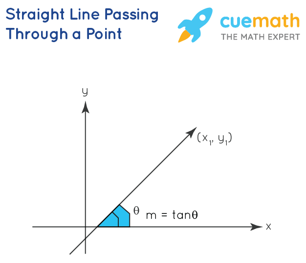 straight line slope point form