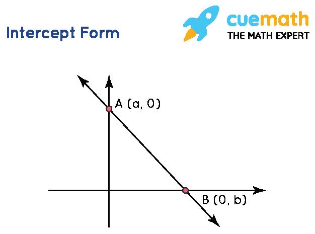 straight line intercept form