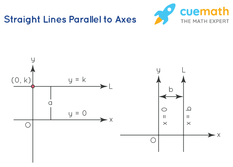 straight lines parallel to x axis and y axis
