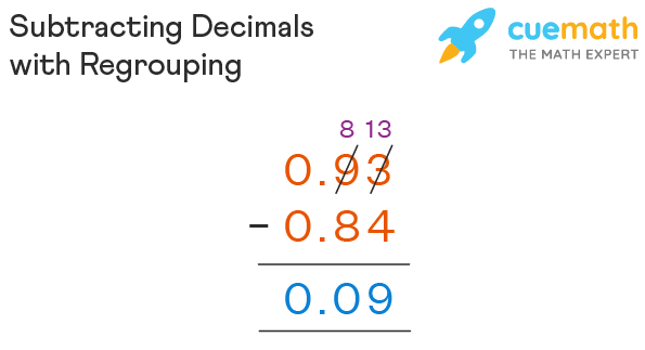 SUbtracting decimals with regrouping