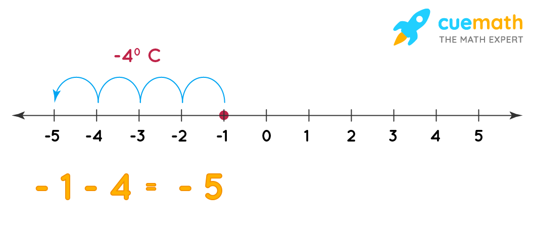 subtraction of integers on number line