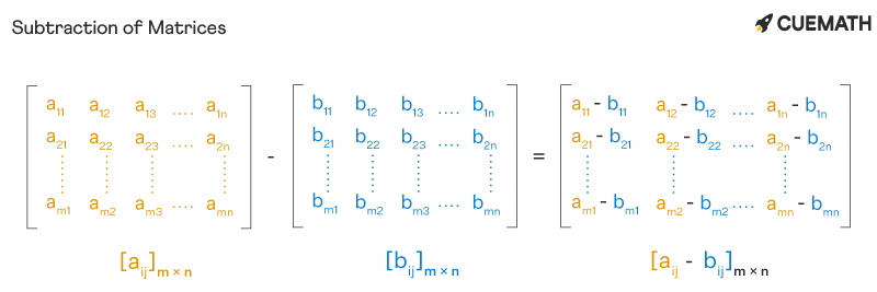 Subtraction of Matrices - Matrix Operations