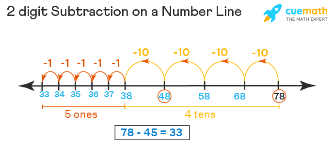 2 digit Subtraction on Number Line