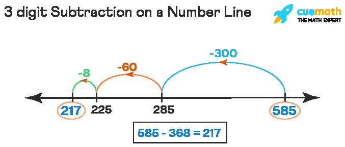 3 digit Subtraction on Number Line