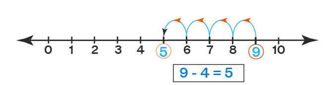Subtraction on Number Line - Example