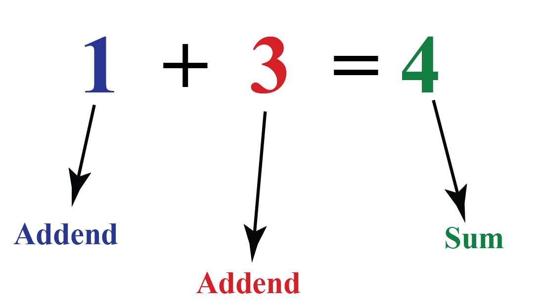 How to write a mathematical equation to show the sum of 1 and 3 adding up to 4