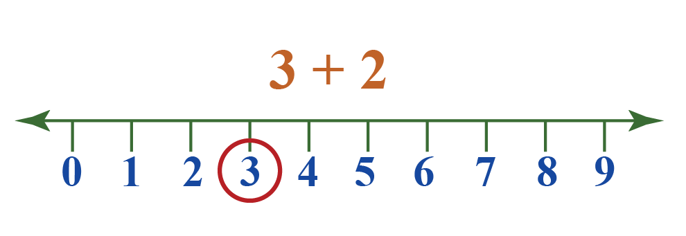 Calculate the sum of 3 and 2 on number line
