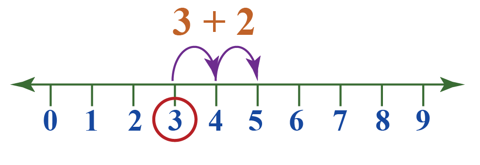 Calculate sum on number line