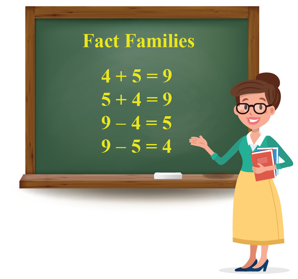 Fact Family of numbers