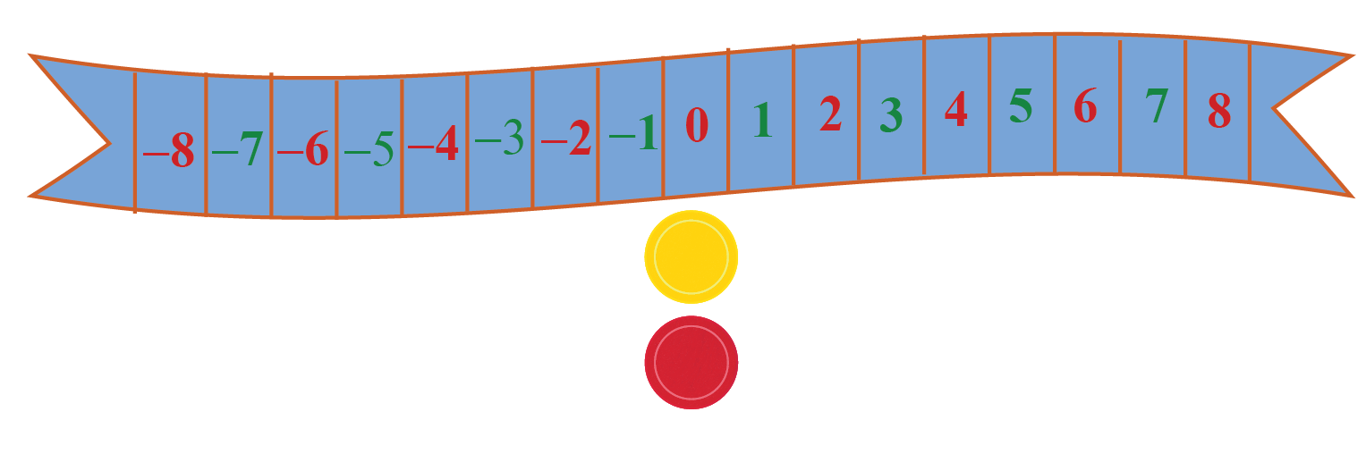 A number strip with equal markings from -8 to 8.