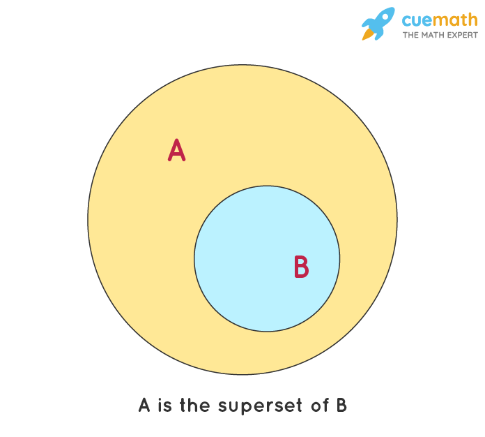 Superset: A is the superset of B