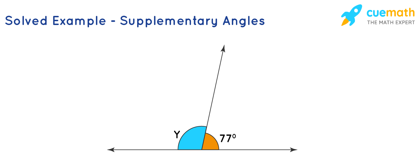 Supplementary angles example problem: The angles Y and 77 degrees are supplementary.