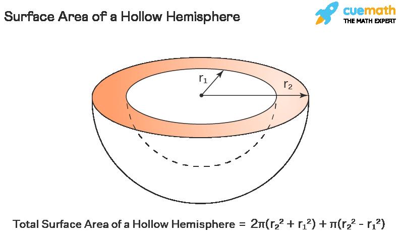 Surface Area of a Hollow Hemisphere