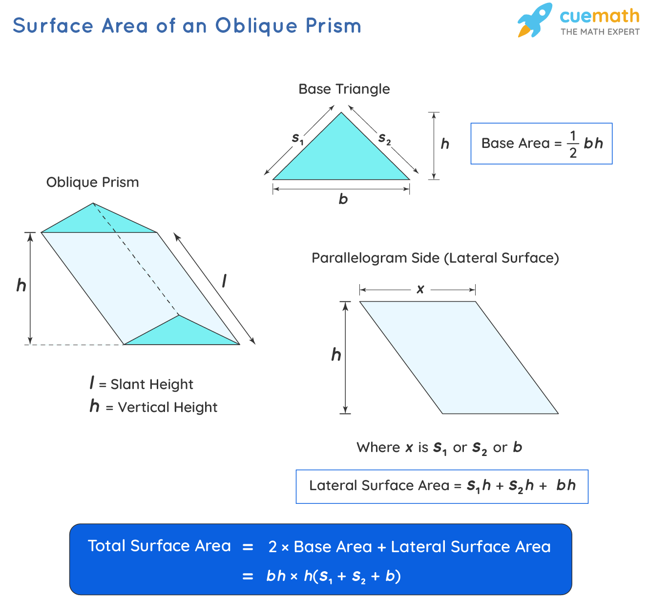 Surface Area of an oblique prism