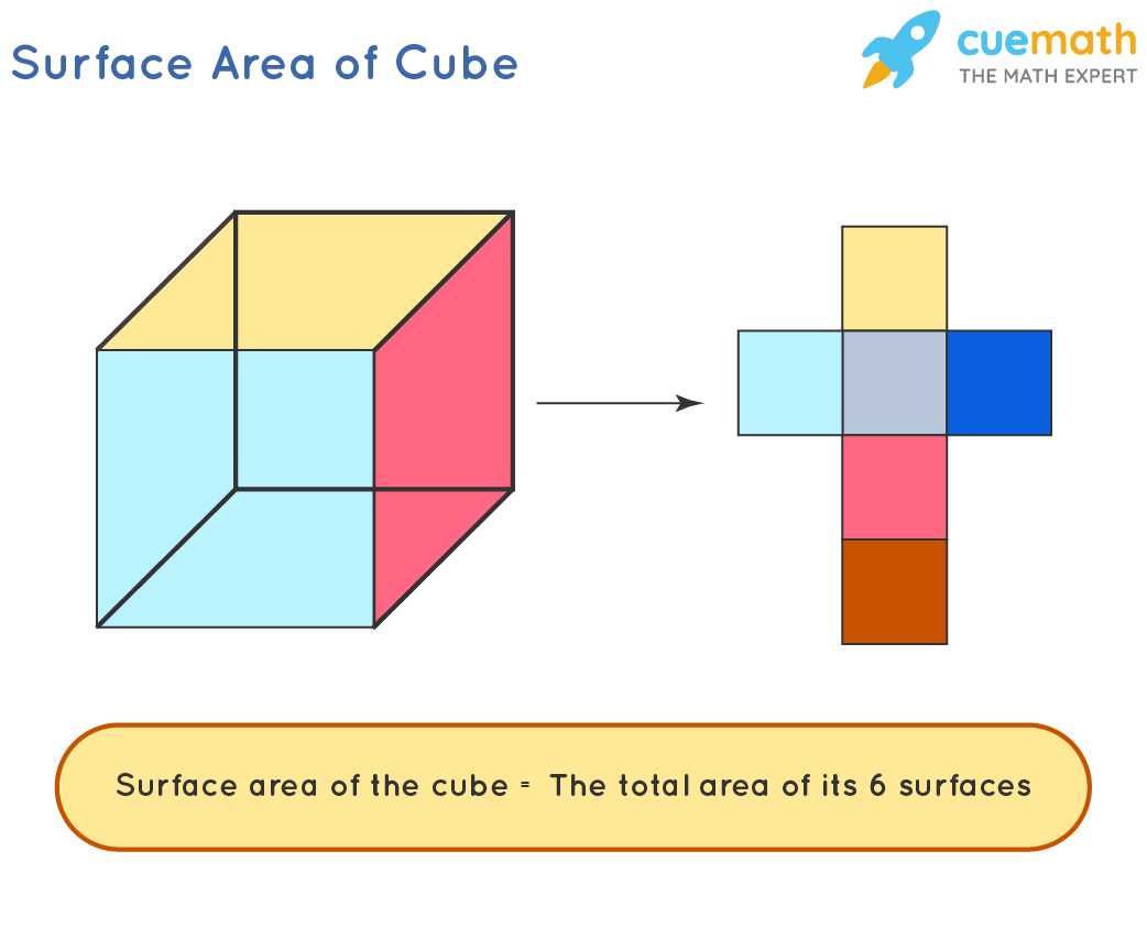 Surface-Area-of-Cube