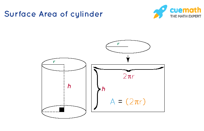 Surface Area of cylinder