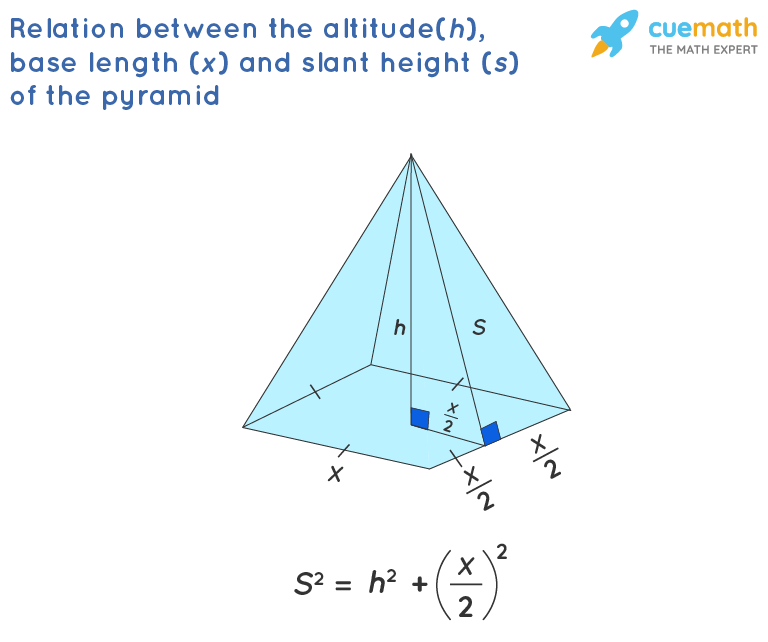 relation between the altitude, base length and slant height of the pyramid. Volume of pyramid with slant height