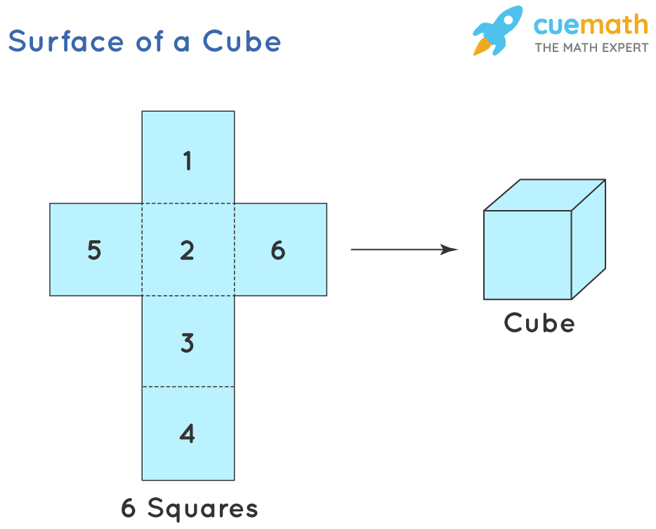 Surface of a cube