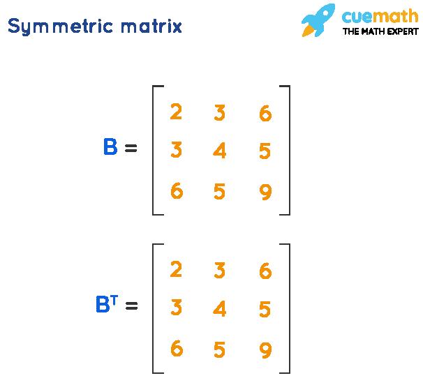Symmetric and skew symmetric matrix