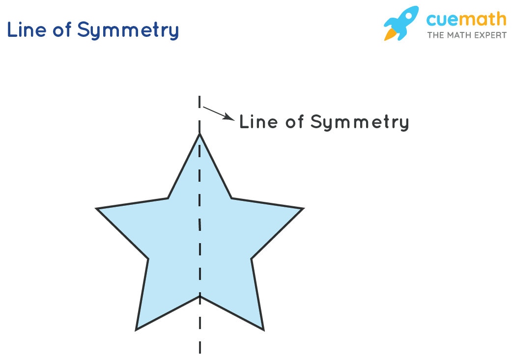 Symmetry in Geometry is explained using a star. There is a line that divides the star into two, equal parts.
