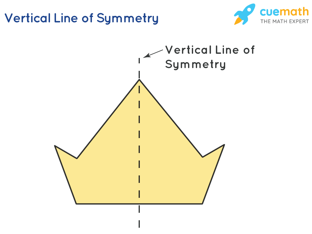 Vertical line of Symmetry in Math