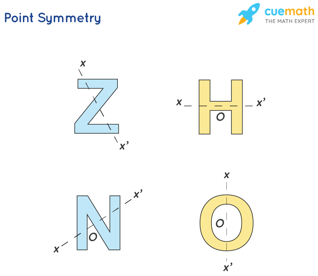 Symmetrical Objects in Daily Life - Some alphabets are shown as examples of point symmetry.