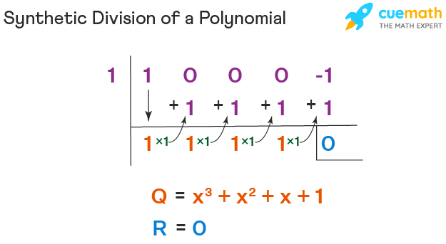 synthetic division of a polynomial (x^4 -1)/(x-1) = (x^3 + x^2 + x + 1)