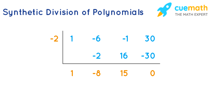 Synthetic division of polynomial - Factor Theorem