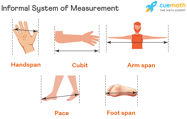 System of Measurement