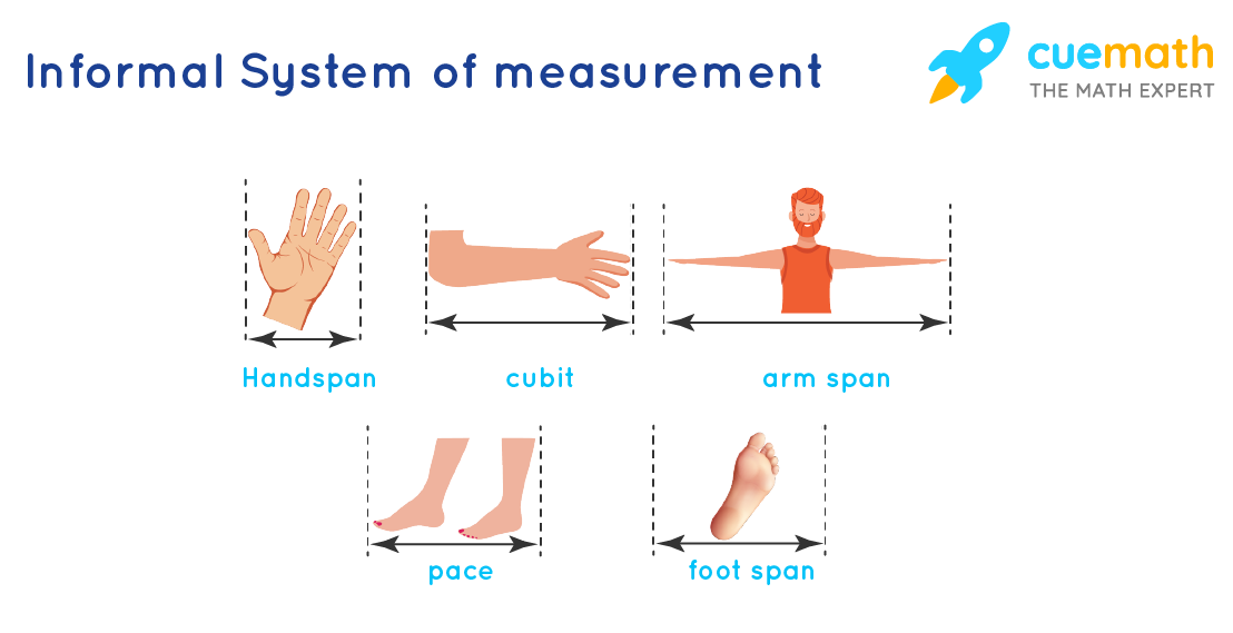 System of Measurements