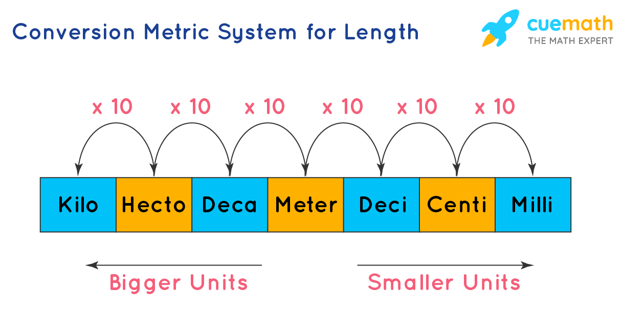 Conversion metric system for length