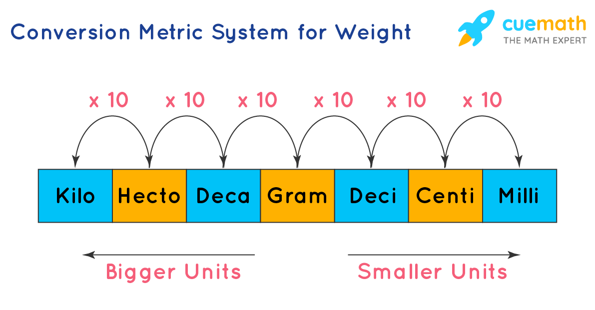 Conversion Metric System for Weights