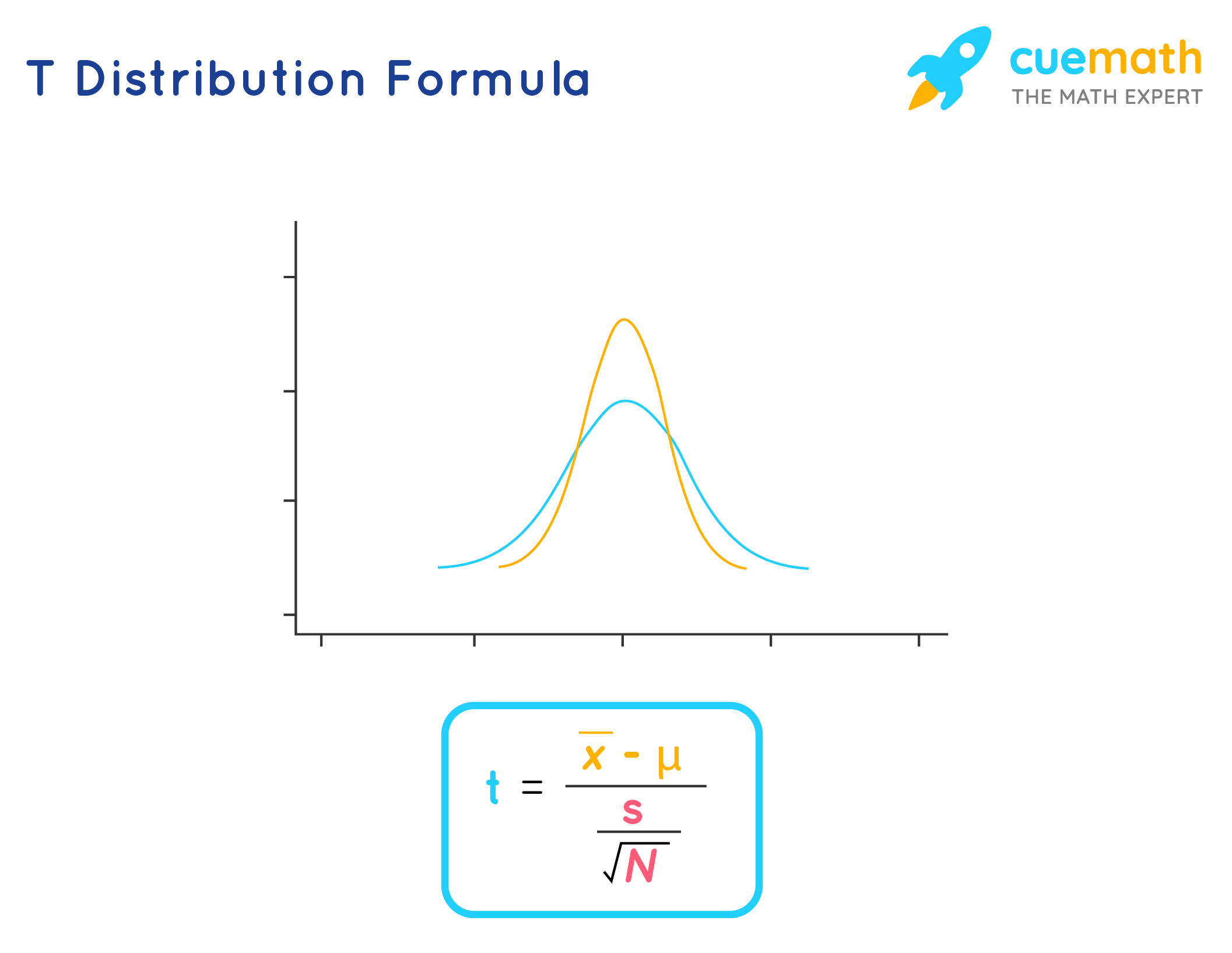 t distribution formula