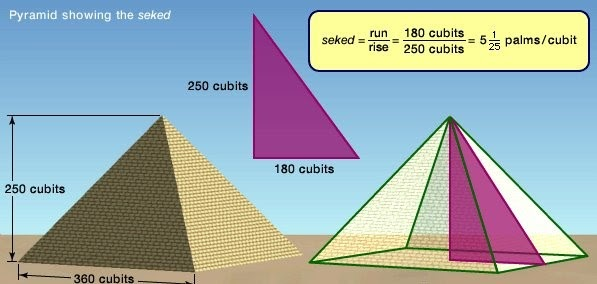 Pyramid showing the seked