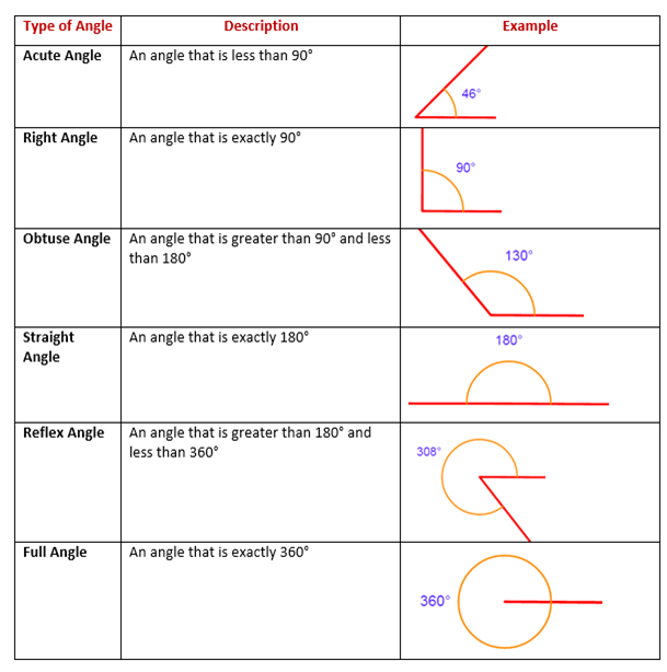 angles and its description