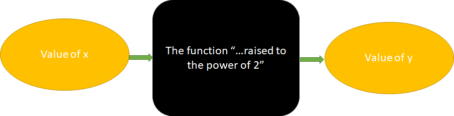 formula of function