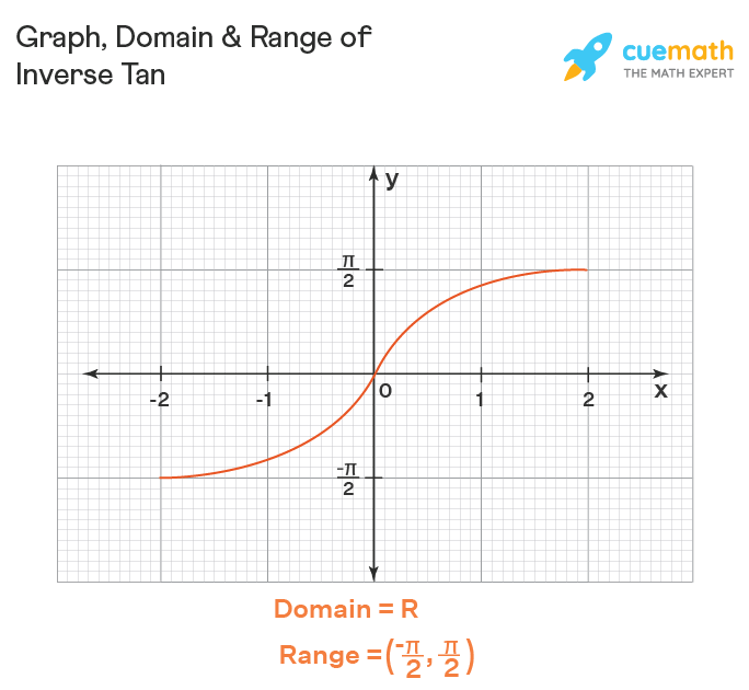 Domain and range of artan (or) tan inverse x. Graph of inverse tan is also shown.