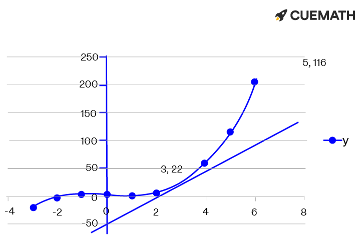 The slope at any point of the curve y = x³ - 2x + 1