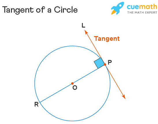 Parts of Circle - Tangent