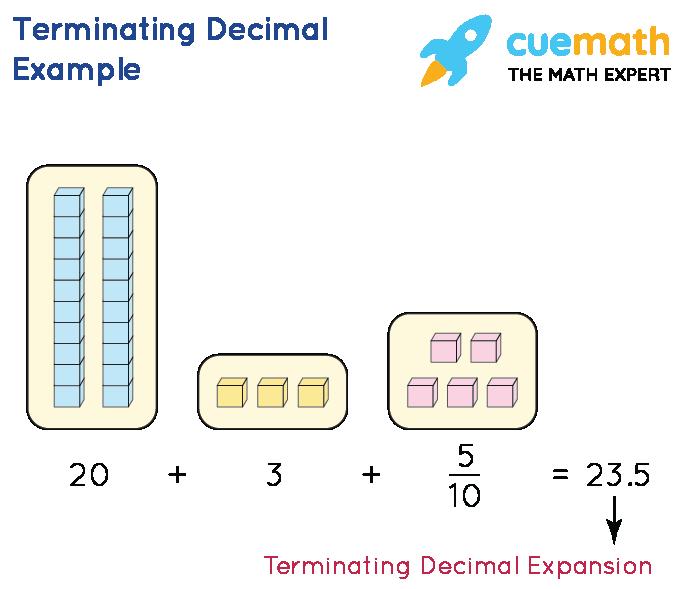 Terminating Decimal Example