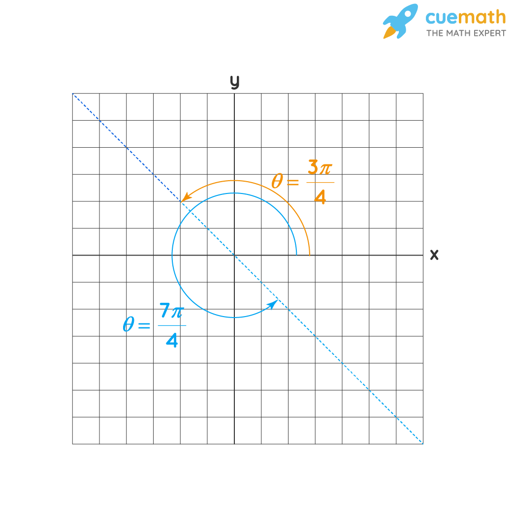 Show the PolarCoordinates on the graph